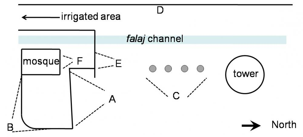 "Layout of star ""clock"" in Al Fath. A–F are o"