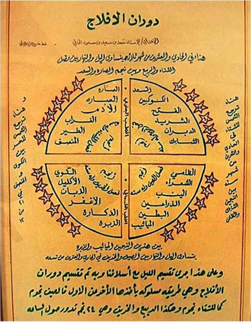 Star chart from Mudayrib painted by Hamad bin Saee