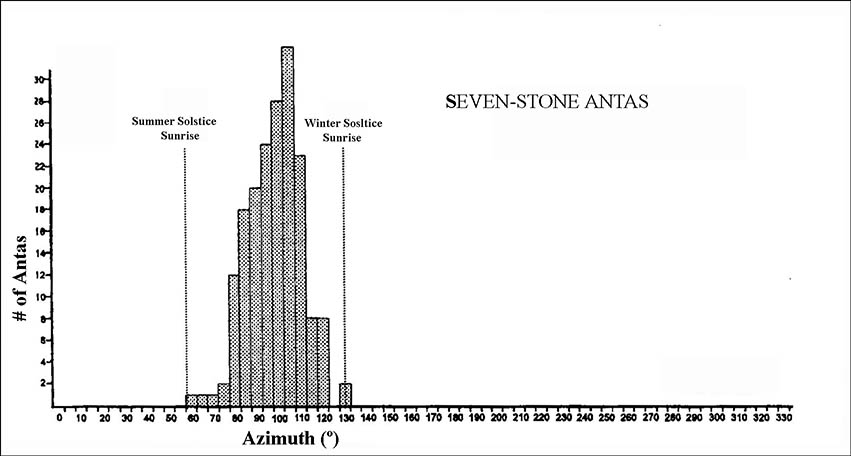 Orientation histogram of 177 seven-stone antas as