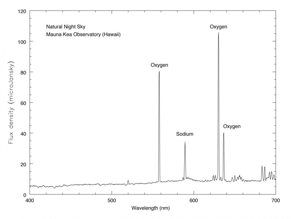 <strong>Fig. MK.3: </strong> A spectrum of the nig
